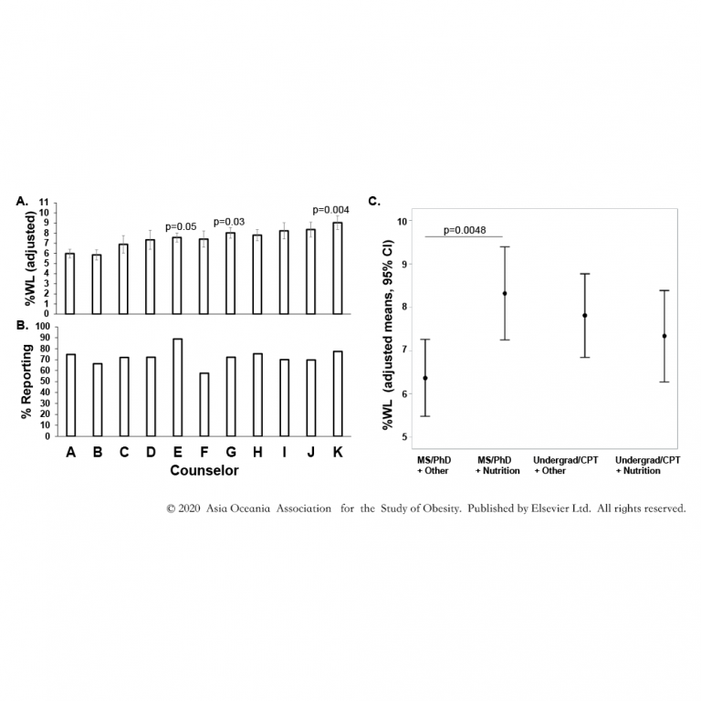 Association of counselor weight status and demographics with participant weight loss in a structured lifestyle intervention